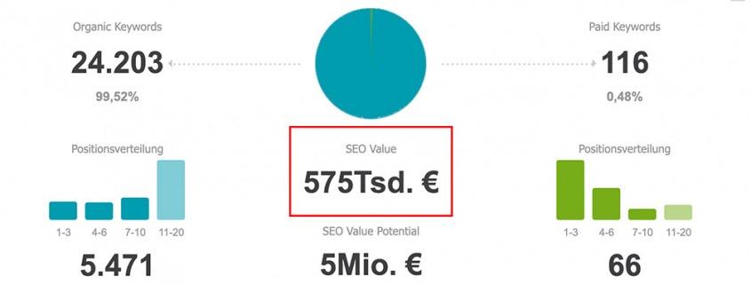 Wert von Suchmaschinenoptimierung