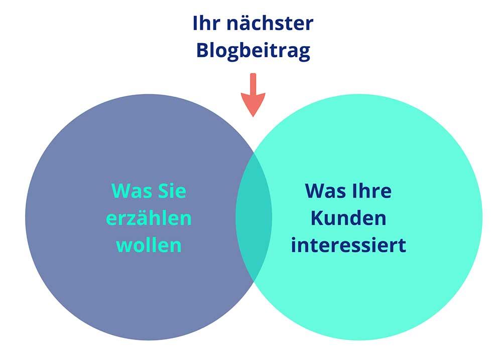 Der richtige Inhalt für einen Blogbeitrag